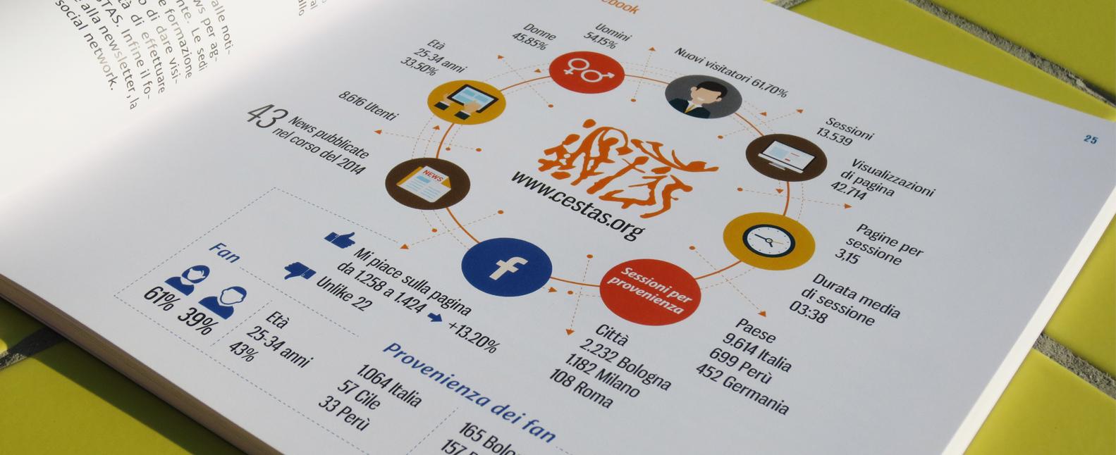 bilancio-sociale-cestas-2015