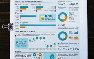infografica; lavoro; infographics; disabilità; rivista disabilità; cri graphics