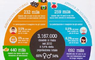 infografica; infographic; disabilità; rivista disabilità; disabile; disabilità; cri graphics