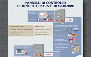 infografica; infographic; nilfisk; pulizia; aspiratori industriali;